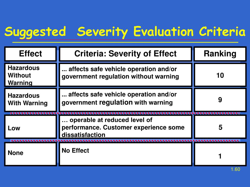 Suggested  Severity Evaluation Criteria