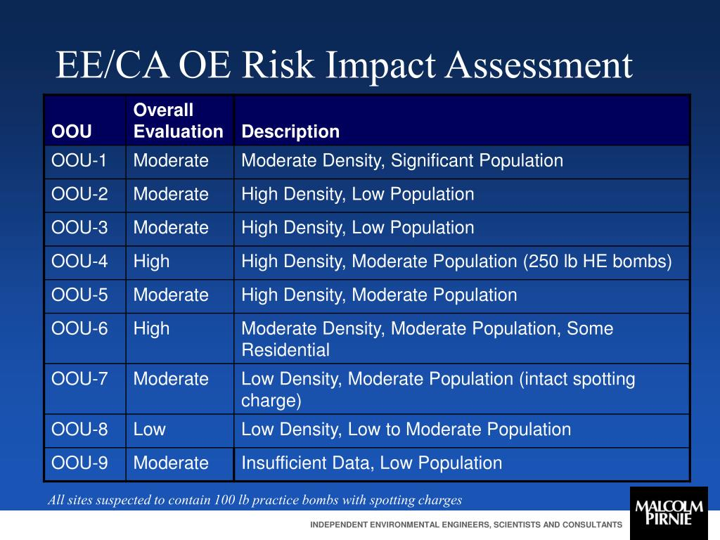 EE/CA OE Risk Impact Assessment