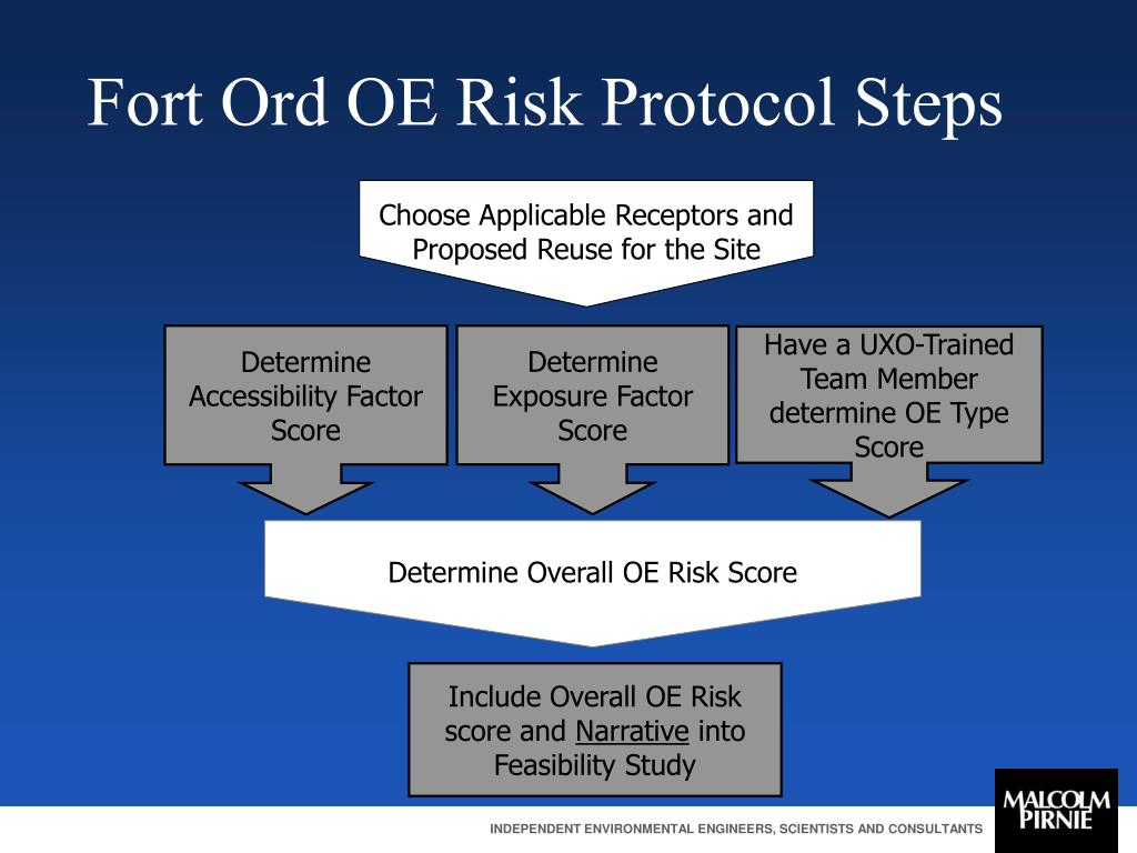 Choose Applicable Receptors and Proposed Reuse for the Site