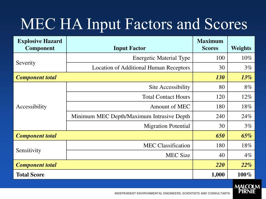 MEC HA Input Factors and Scores