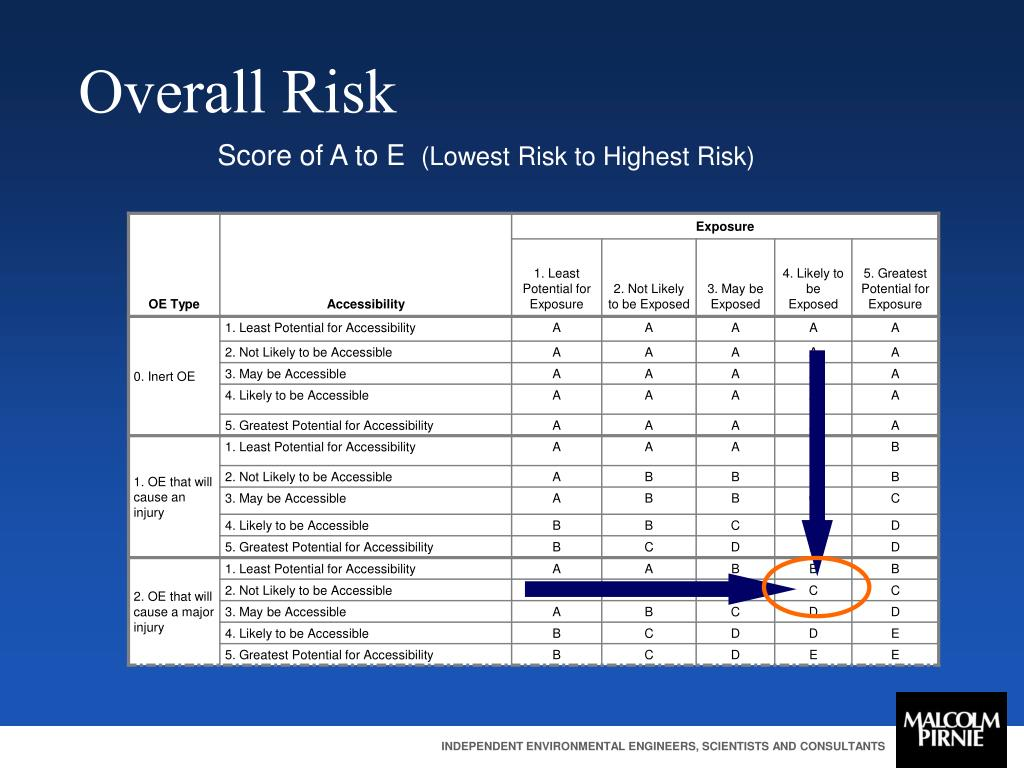 Overall Risk
