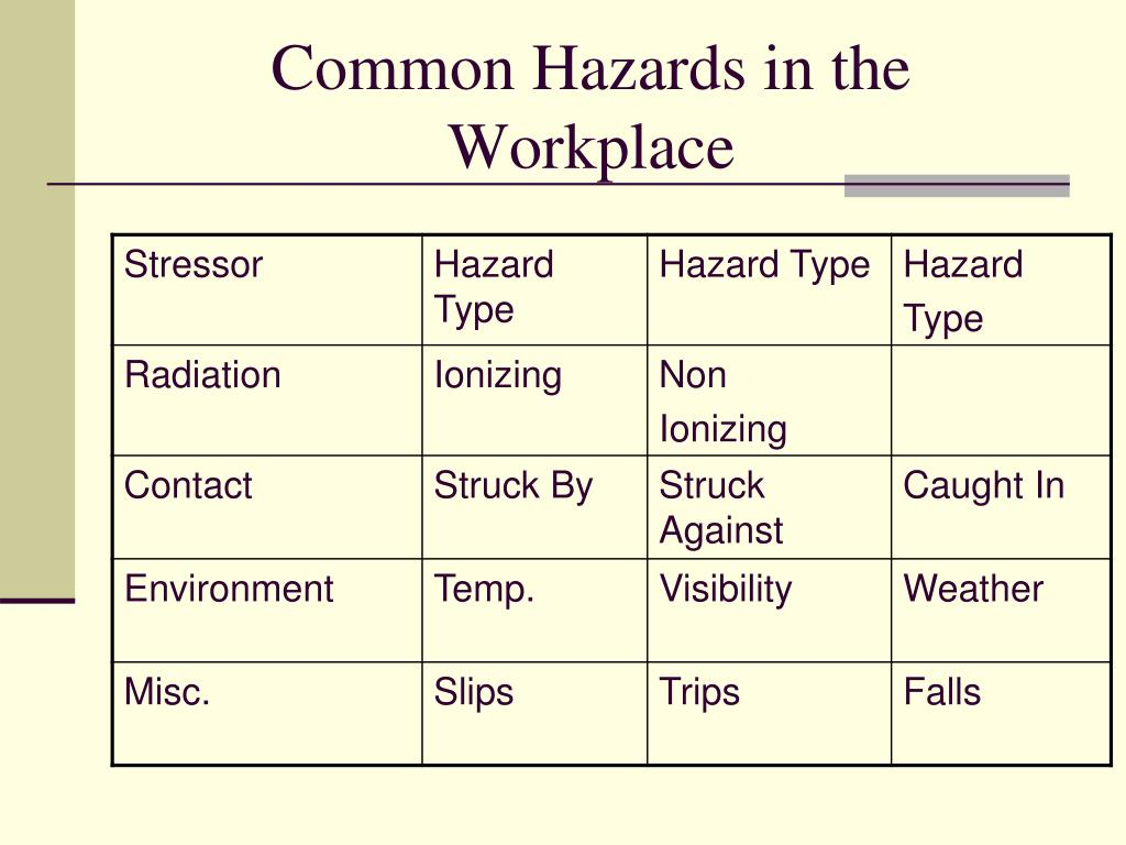 Common Hazards in the Workplace