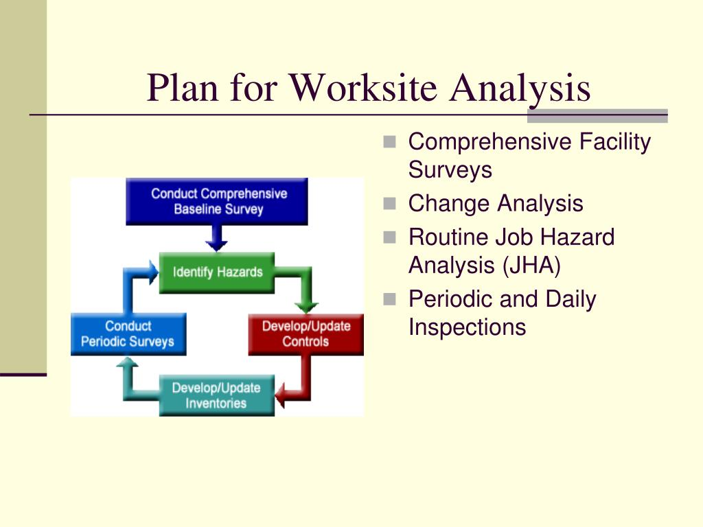 Plan for Worksite Analysis
