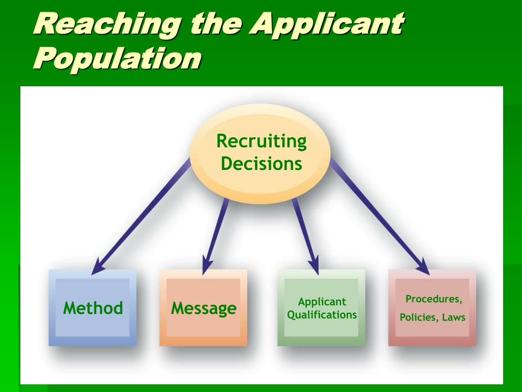 Recruiting Decisions