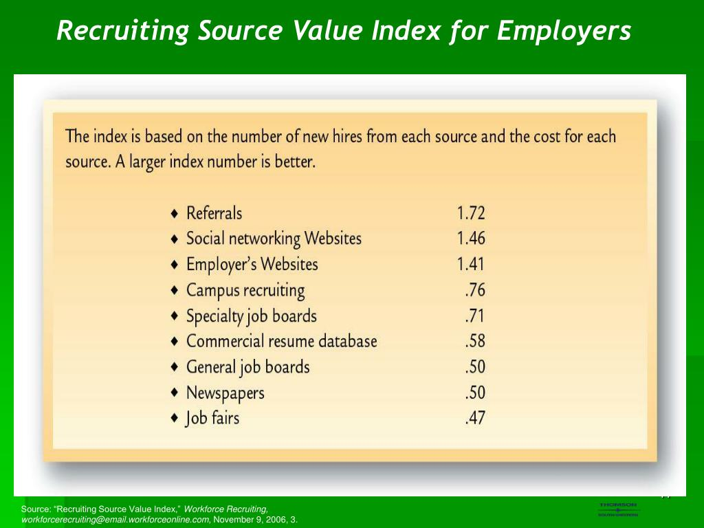 Recruiting Source Value Index for Employers