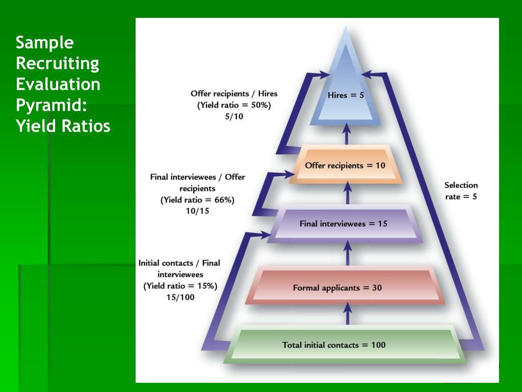 Sample Recruiting Evaluation Pyramid:  Yield Ratios