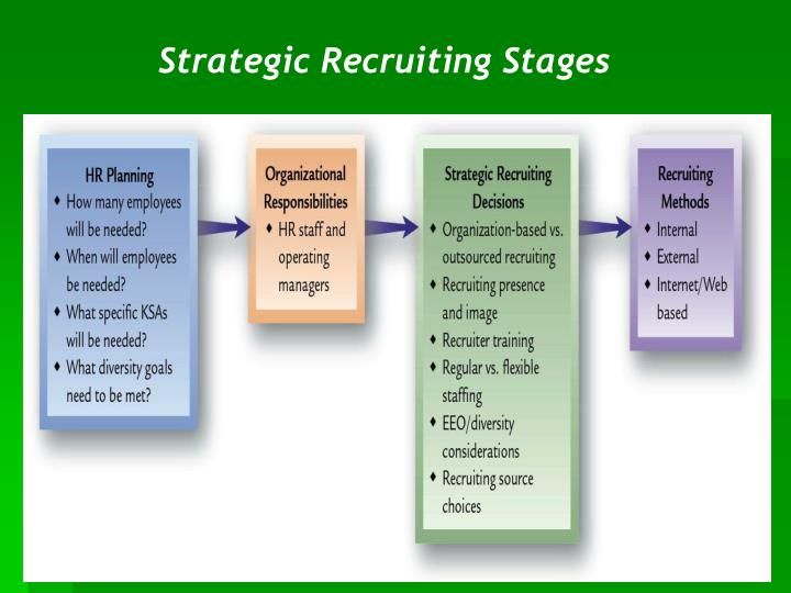 Strategic recruiting stages
