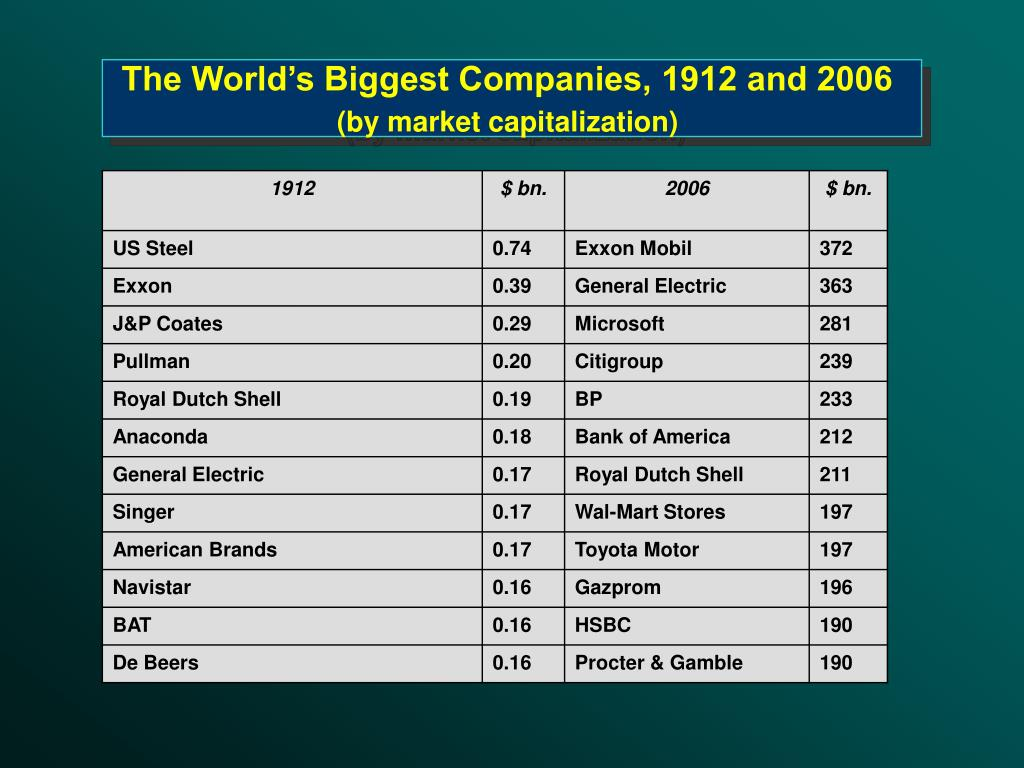 The World's Biggest Companies, 1912 and 2006
