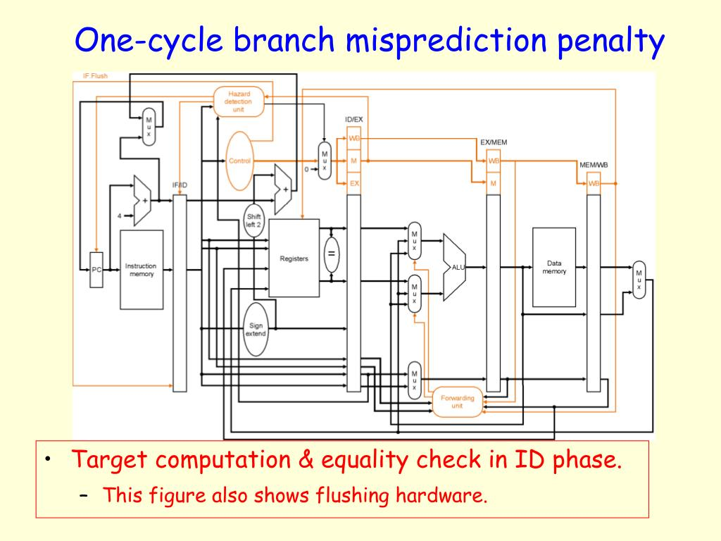 One-cycle branch misprediction penalty