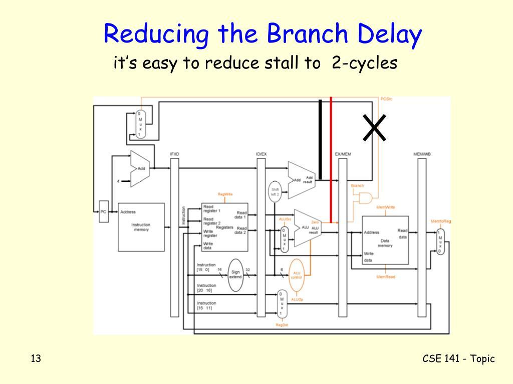 Reducing the Branch Delay