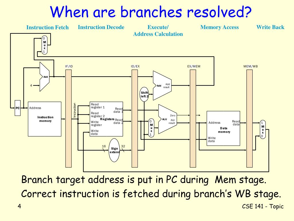 When are branches resolved?