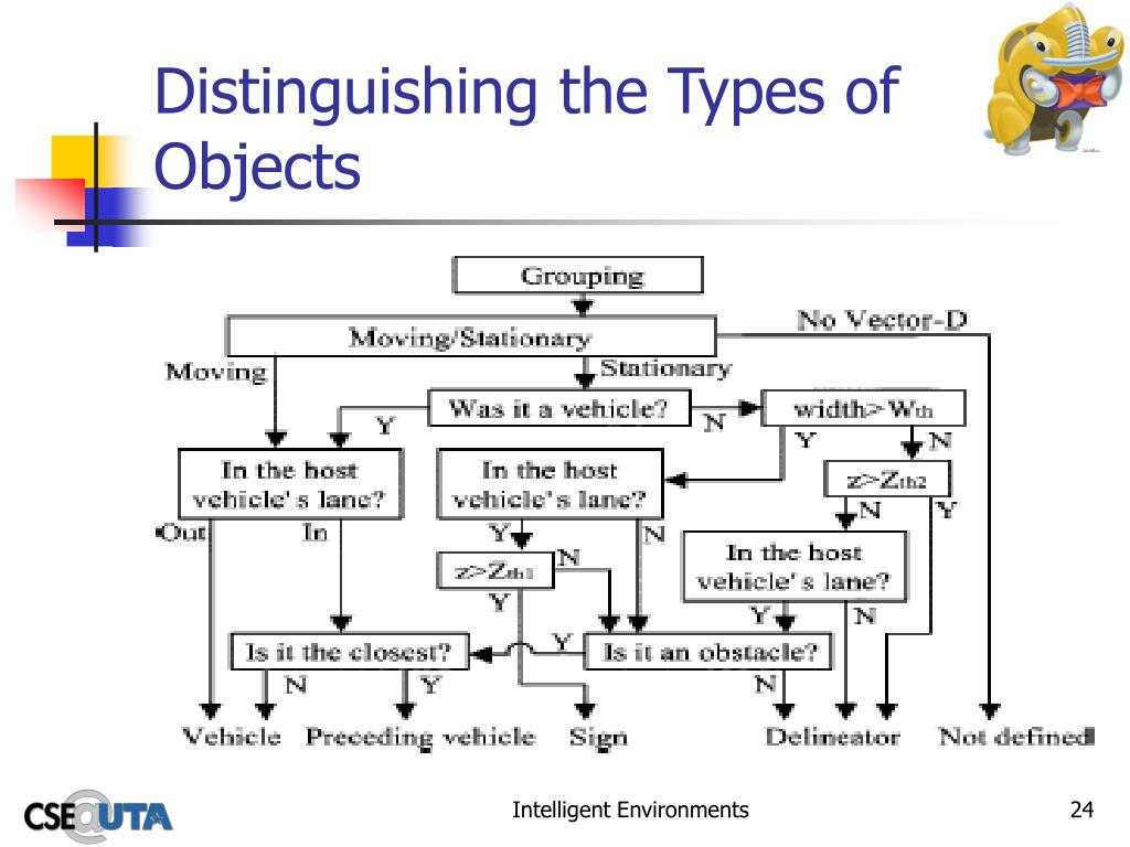 Distinguishing the Types of Objects