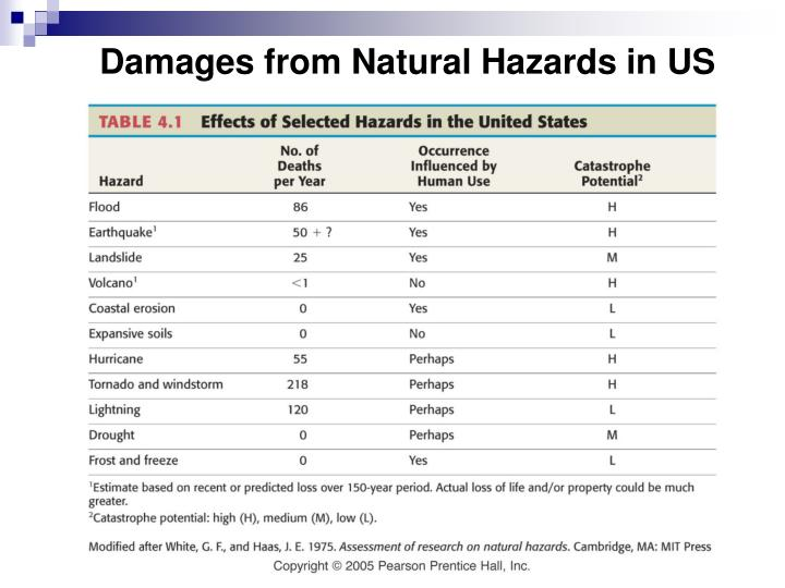 Damages from natural hazards in us