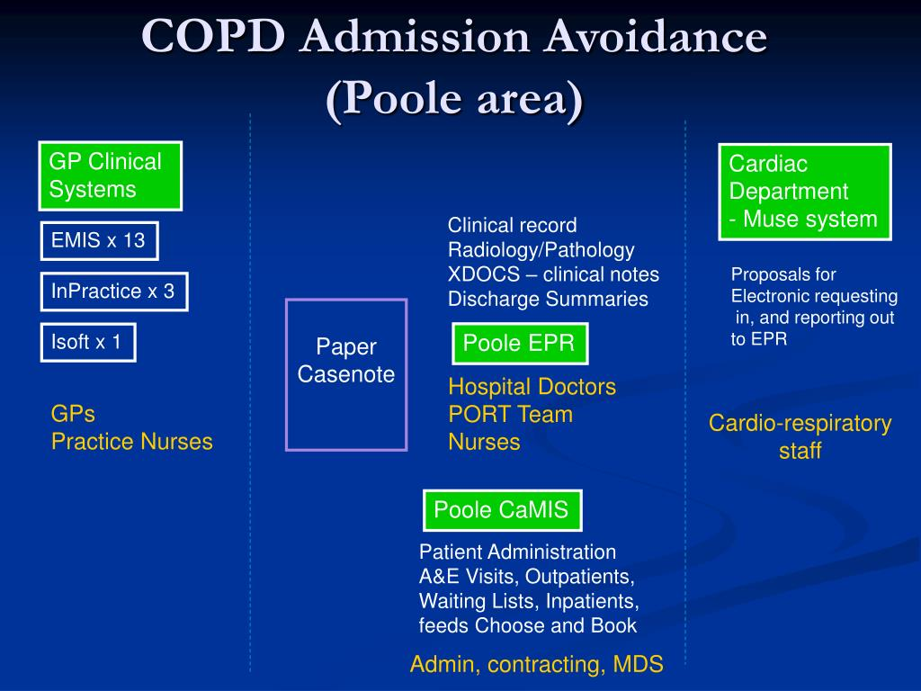 COPD Admission Avoidance