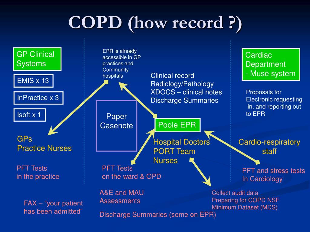 COPD (how record ?)