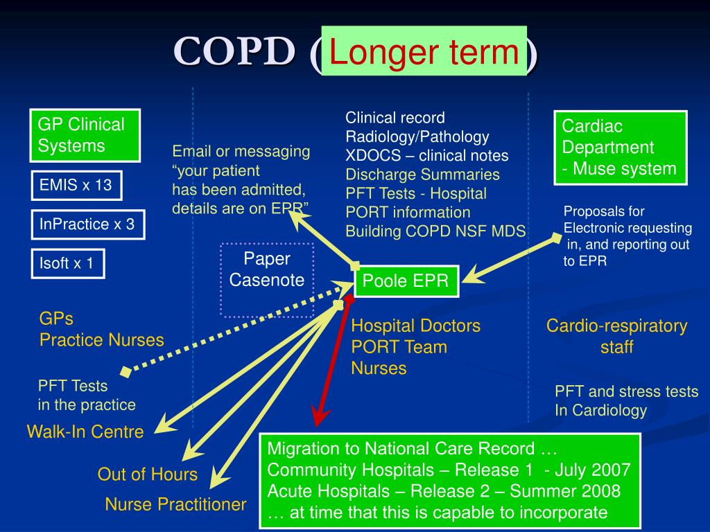 COPD (near future)