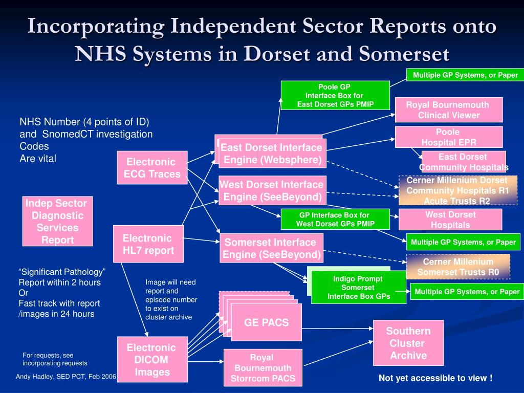 Incorporating Independent Sector Reports onto NHS Systems in Dorset and Somerset