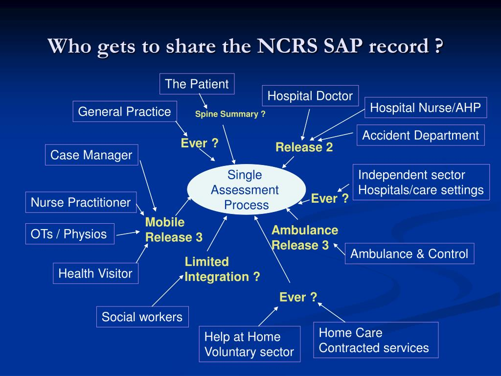 Who gets to share the NCRS SAP record ?