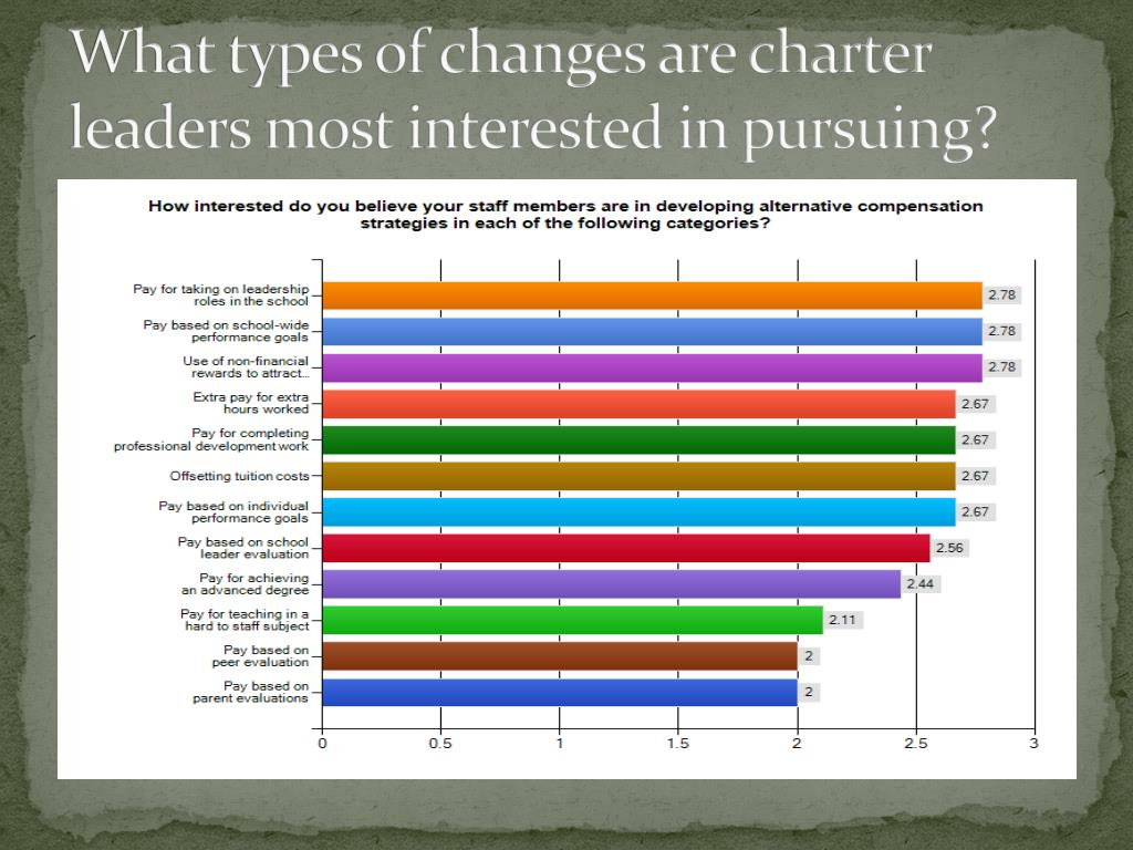 What types of changes are charter leaders most interested in pursuing?