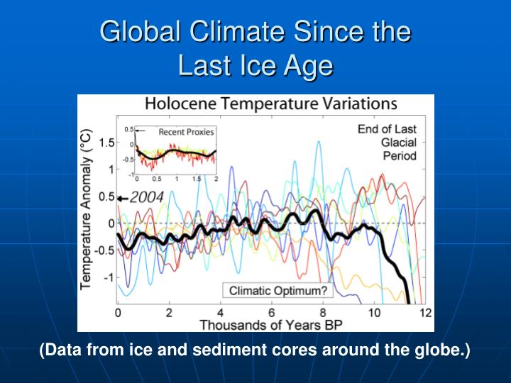 Global Climate Since the