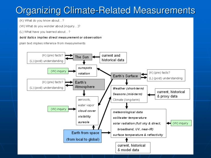 Organizing Climate-Related Measurements