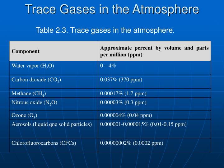 Trace Gases in the Atmosphere