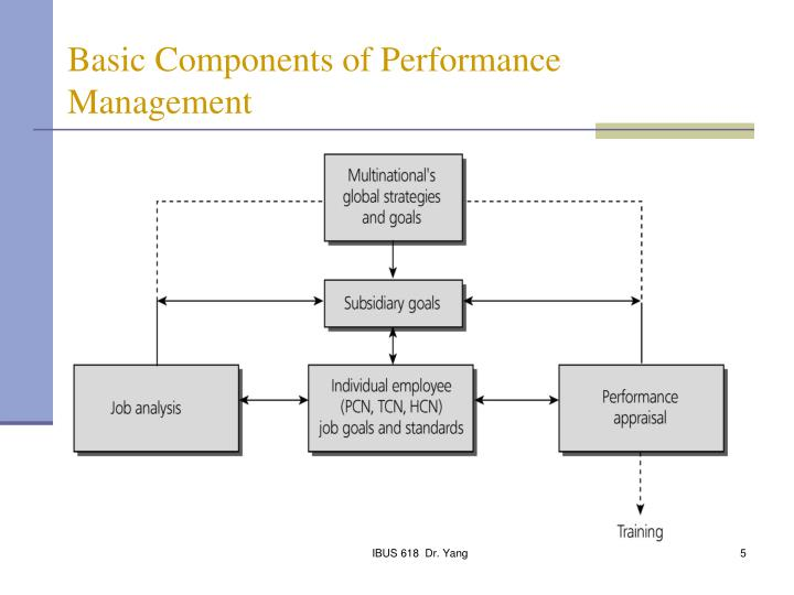 components of the performance management An effective performance management system is composed of a few key components, like the motivation of your staff find out about some of the components of an effective performance management.