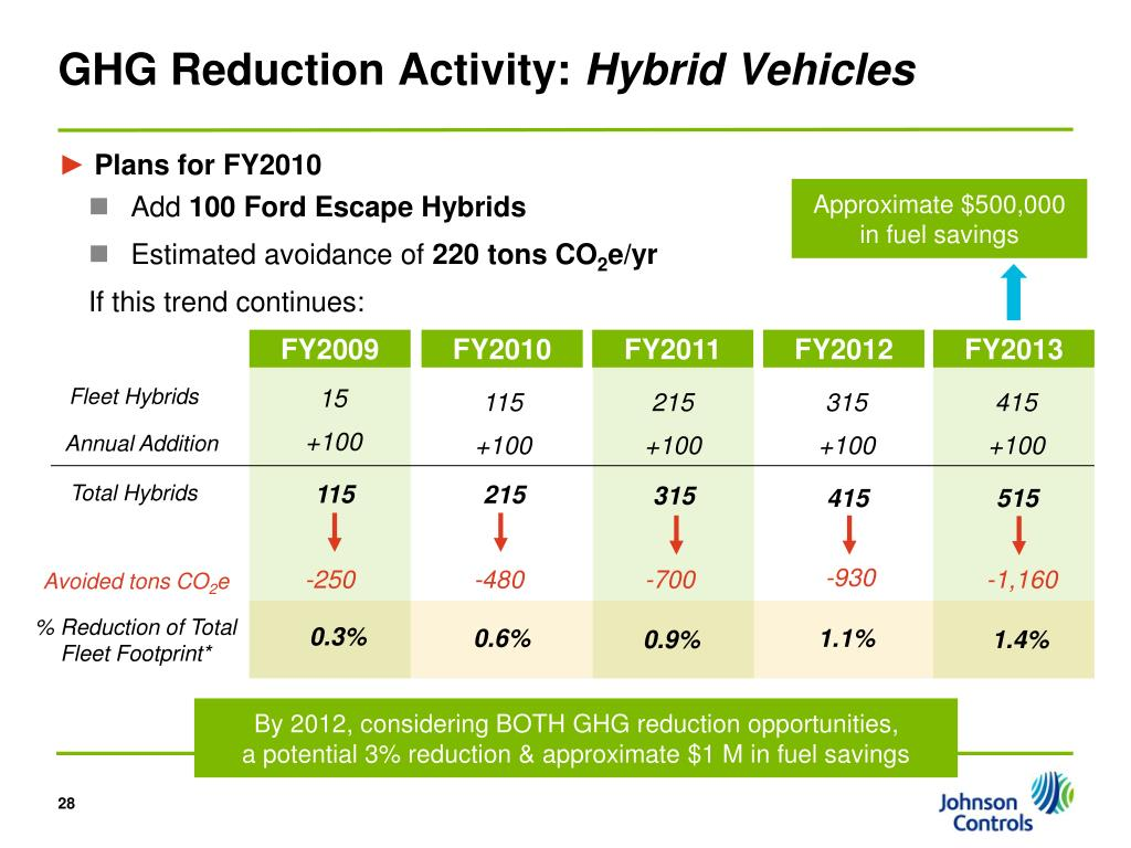 GHG Reduction Activity: