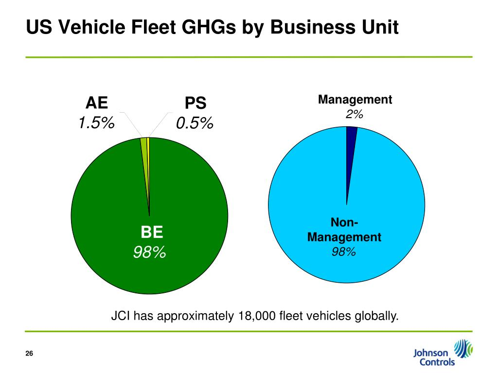 US Vehicle Fleet GHGs by Business Unit
