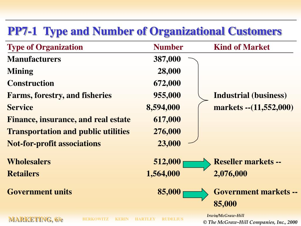 PP7-1  Type and Number of Organizational Customers
