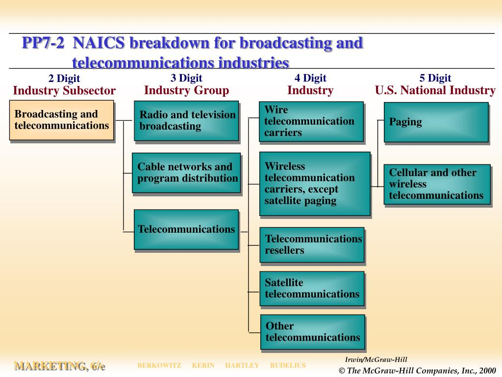 PP7-2  NAICS breakdown for broadcasting and telecommunications industries