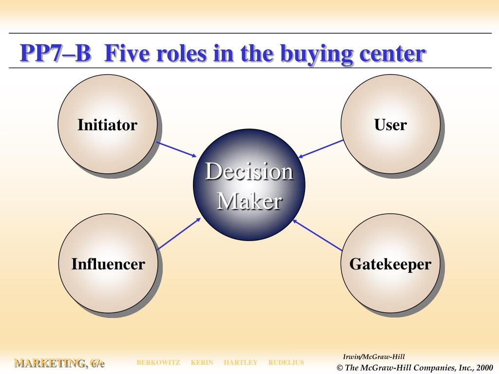 PP7–B  Five roles in the buying center