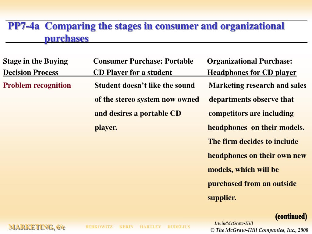PP7-4a  Comparing the stages in consumer and organizational   purchases