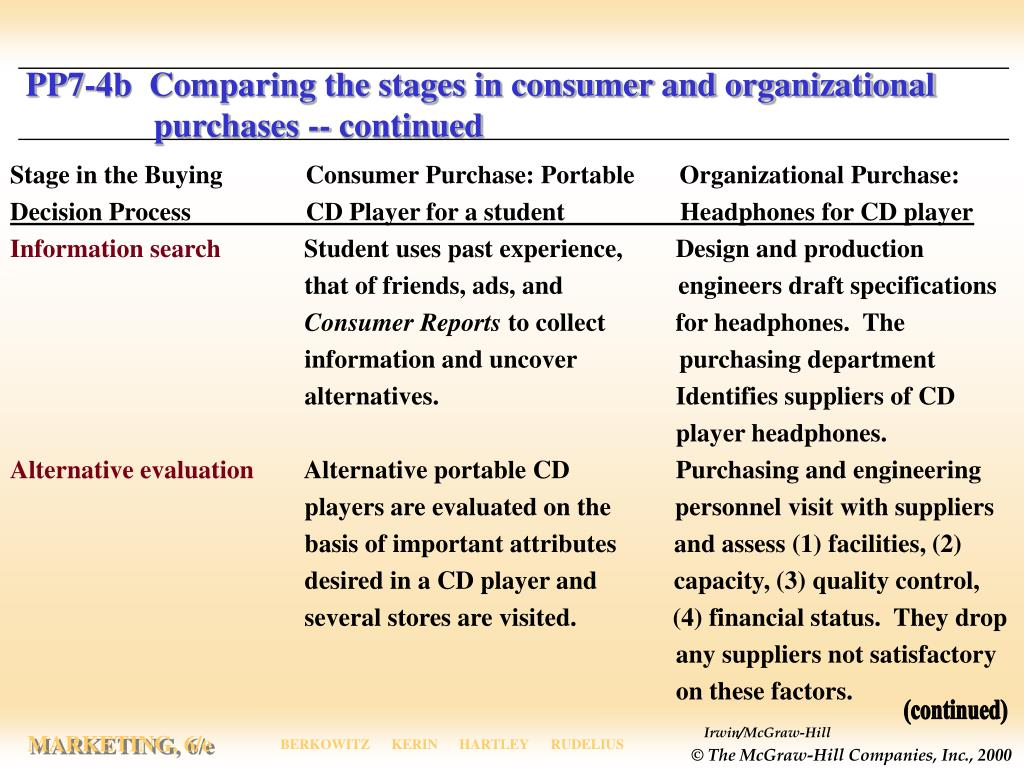 PP7-4b  Comparing the stages in consumer and organizational    purchases -- continued