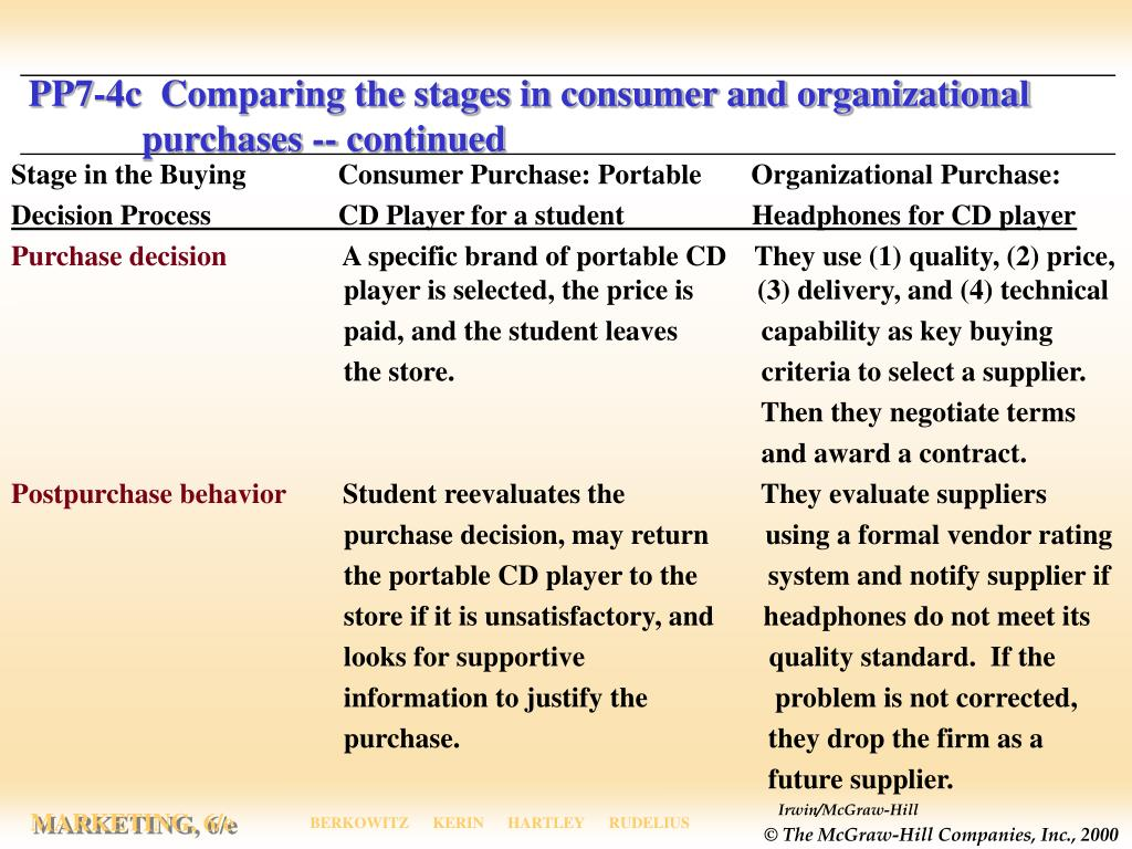 PP7-4c  Comparing the stages in consumer and organizational purchases -- continued