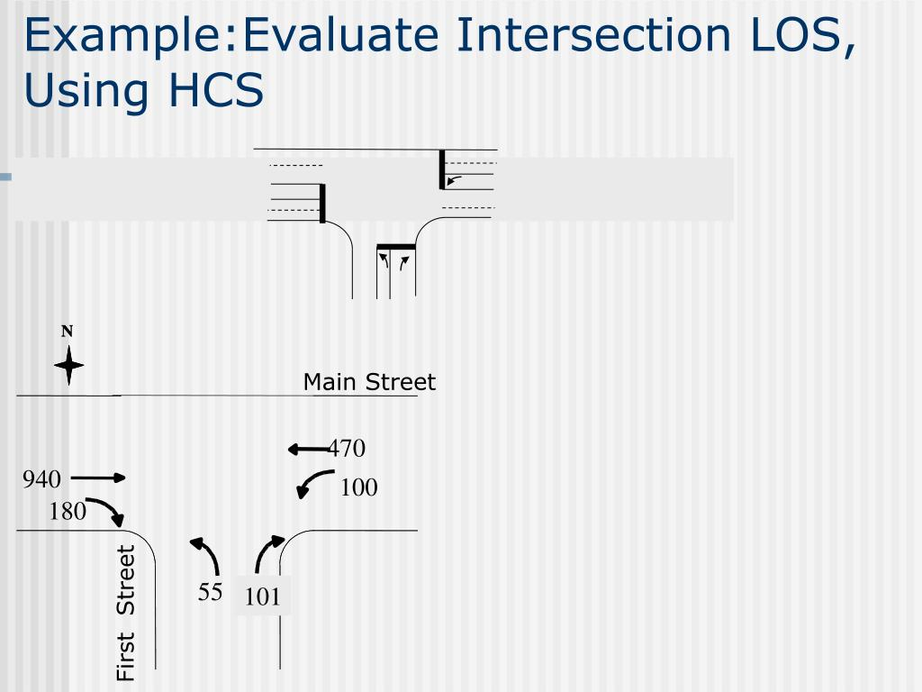Example:Evaluate Intersection LOS, Using HCS