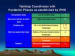 tabletop coordinates with pandemic phases as established by who