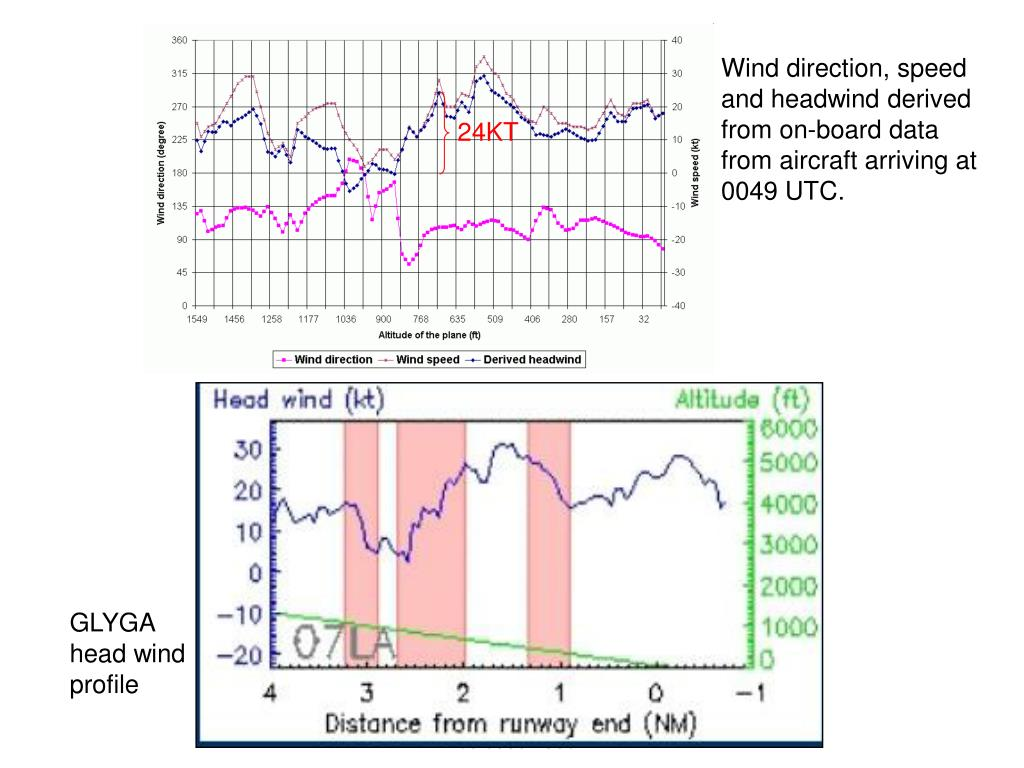 Wind direction, speed and headwind derived from on-board data from aircraft arriving at 0049 UTC.