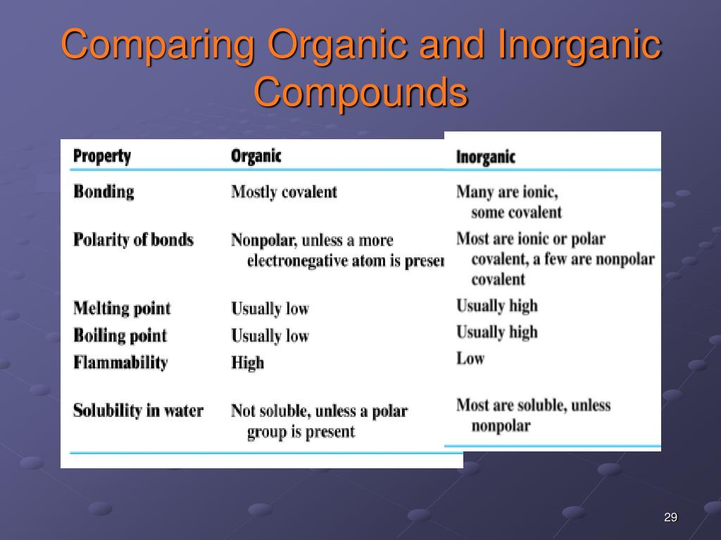 Comparing Organic and Inorganic Compounds