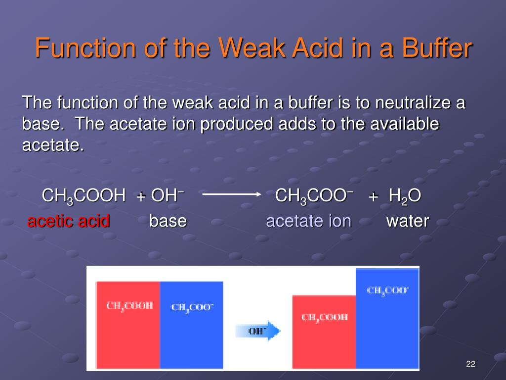 Function of the Weak Acid in a Buffer