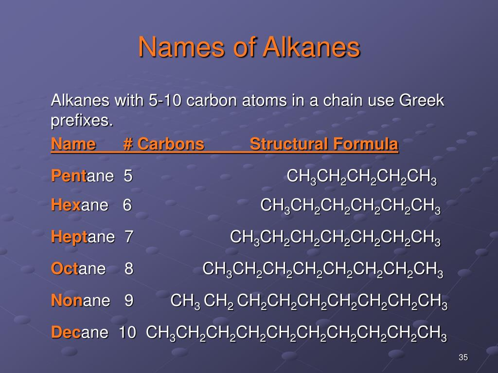 Names of Alkanes
