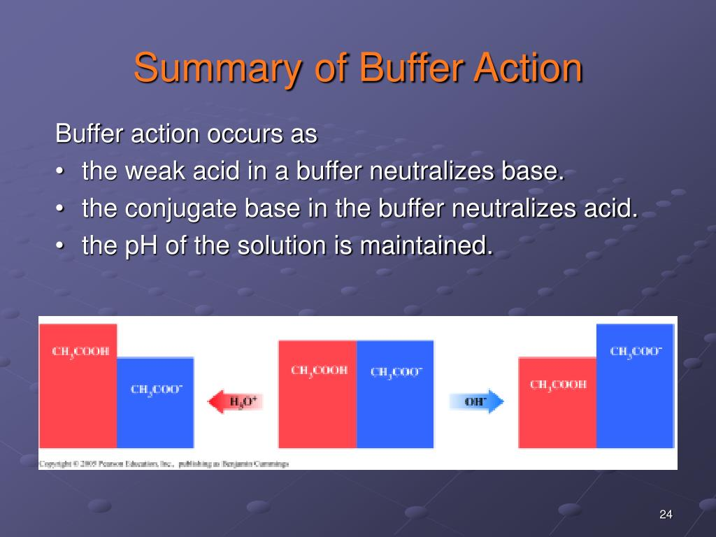 Summary of Buffer Action