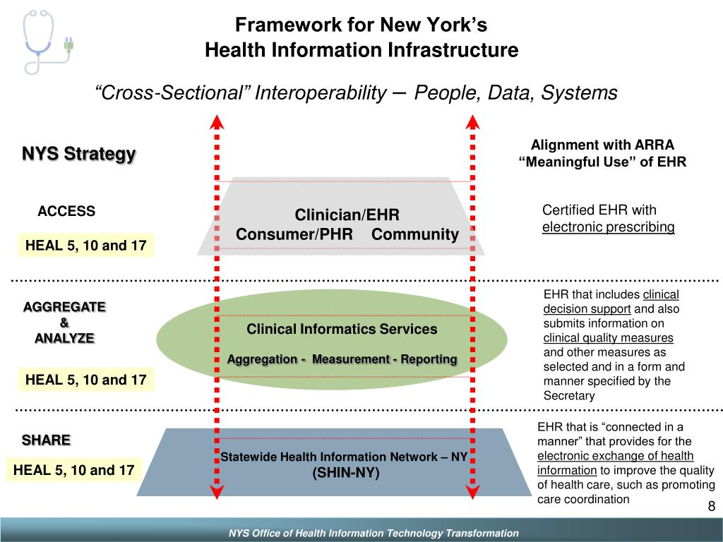 Framework for New York's