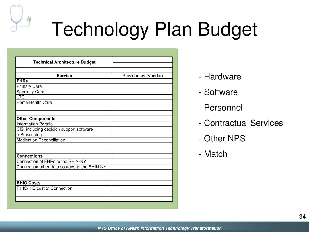 Technology Plan Budget