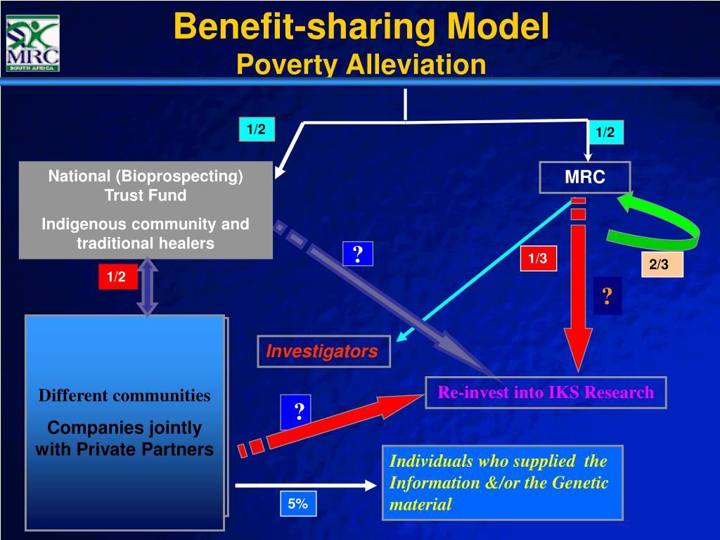 Benefit-sharing Model