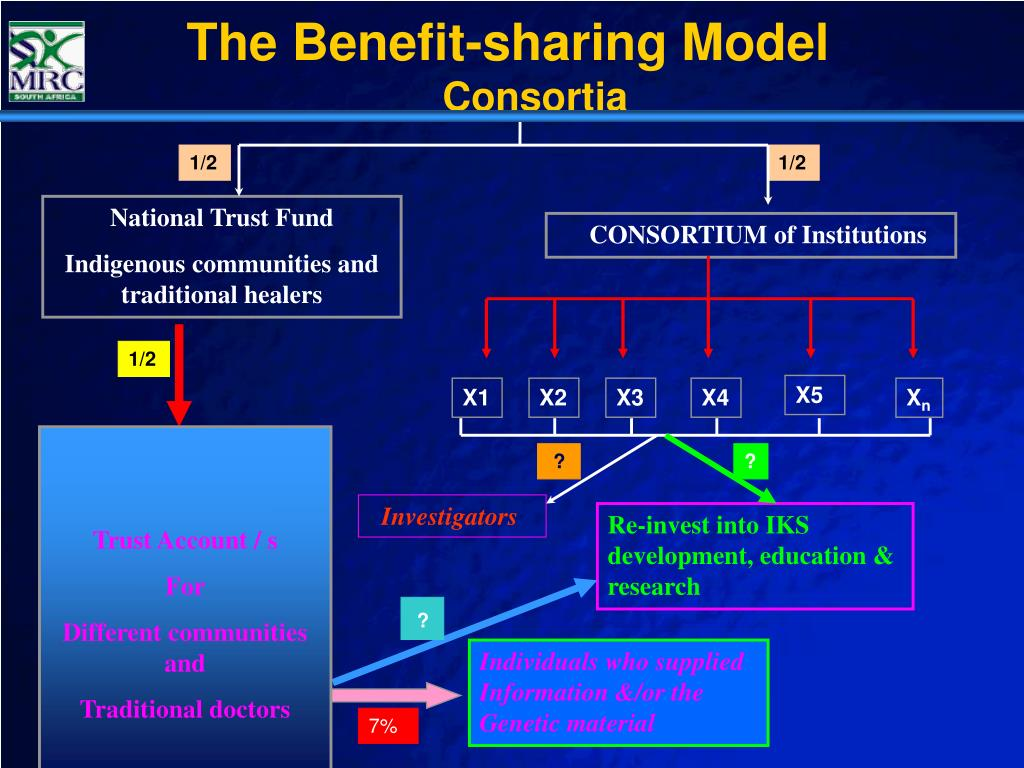 The Benefit-sharing Model