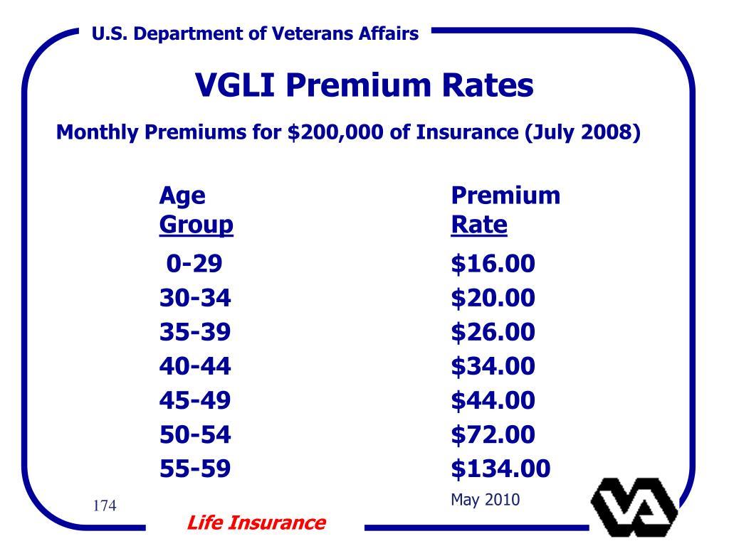 VGLI Premium Rates