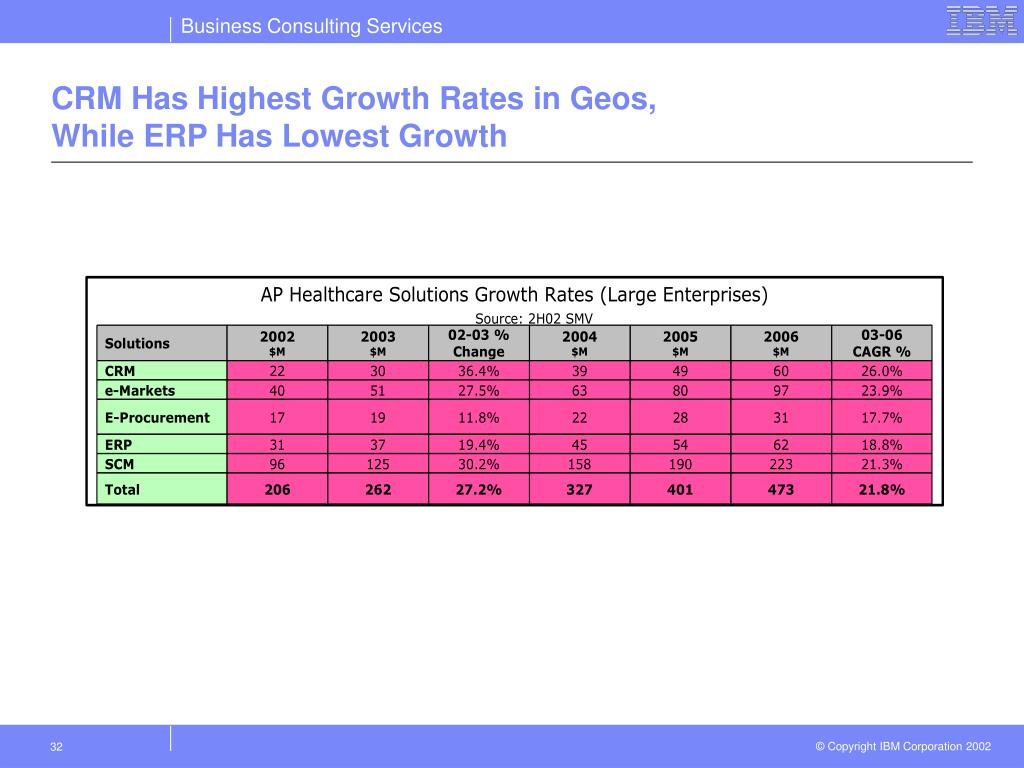 CRM Has Highest Growth Rates in Geos,