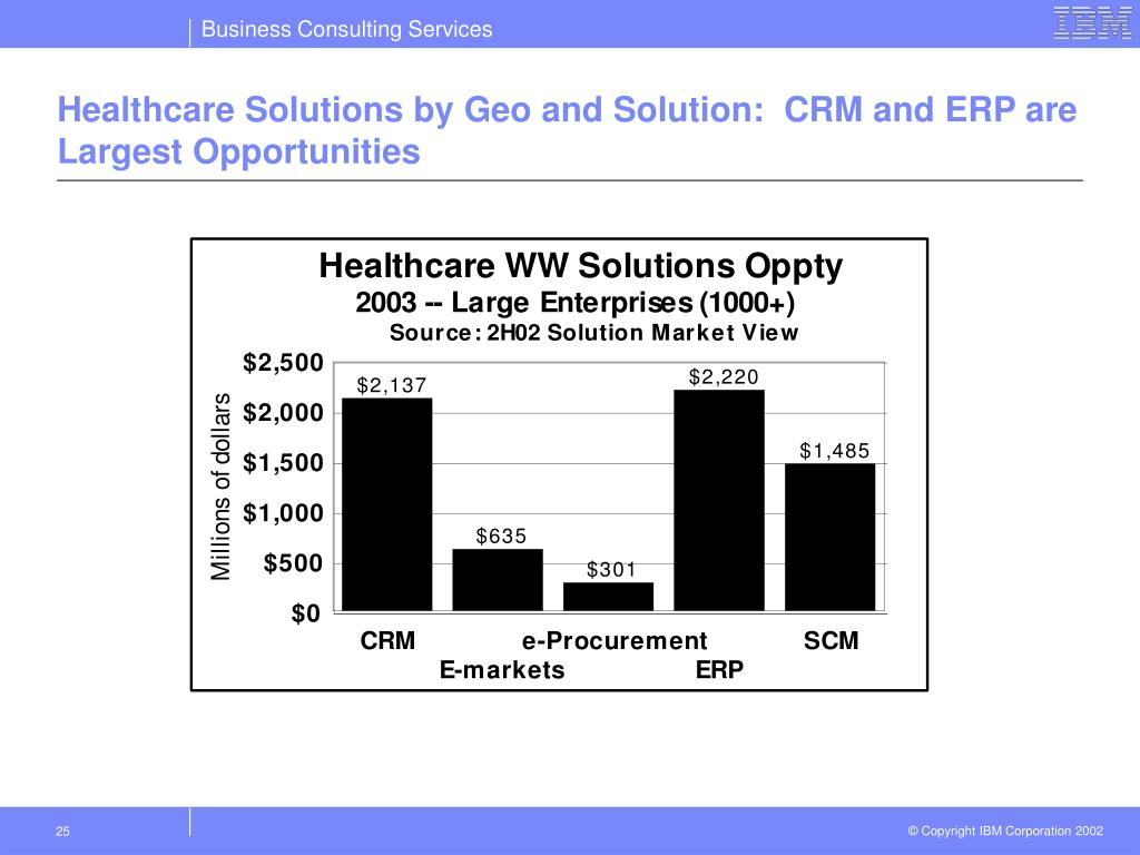 Healthcare Solutions by Geo and Solution:  CRM and ERP are Largest Opportunities
