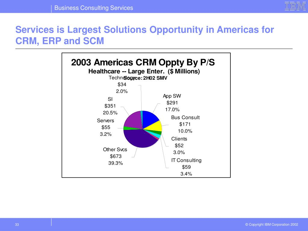 Services is Largest Solutions Opportunity in Americas for CRM, ERP and SCM